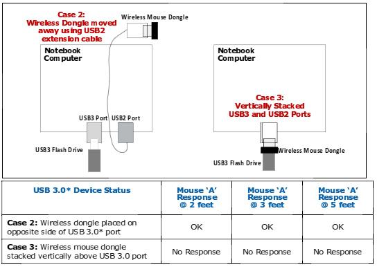 左: ポートが水平に並んでおり、アダプタを延長ケーブルで離した場合。 右: ポートが垂直に並んでいる場合。